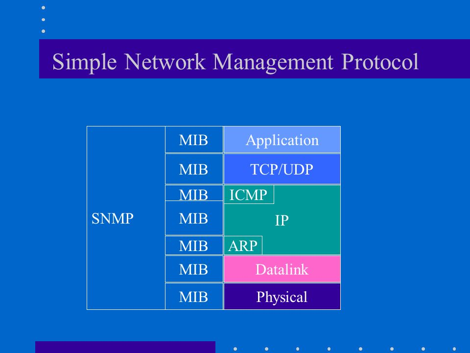 Simple Network Management Protocol
