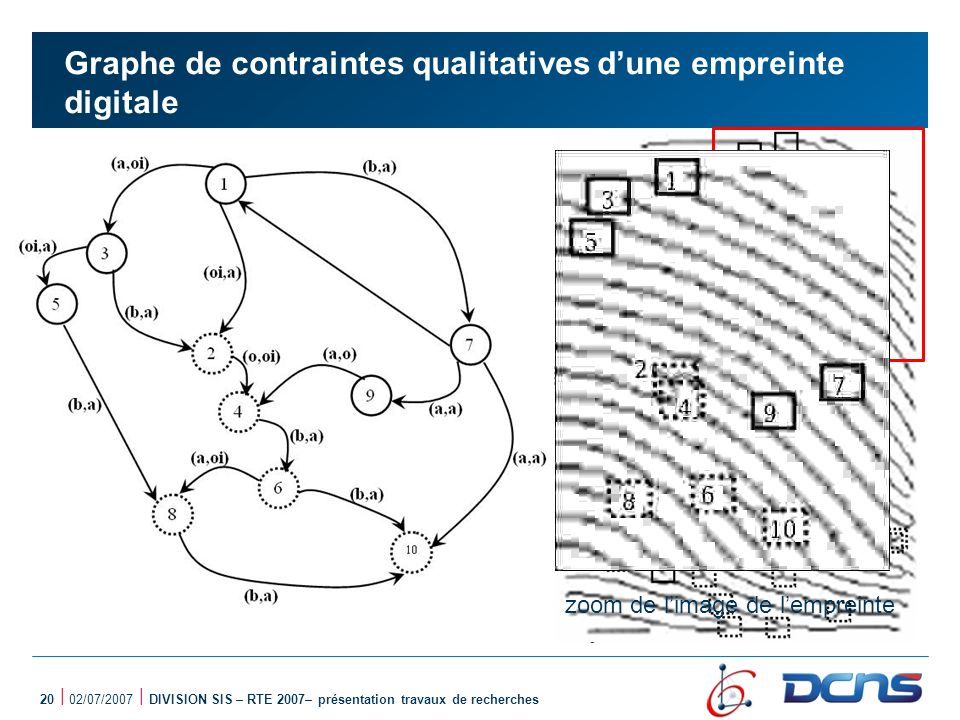 Graphe de contraintes qualitatives d'une empreinte digitale