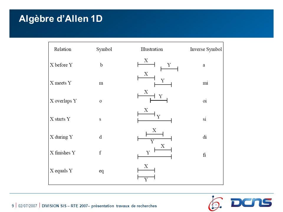Algèbre d'Allen 1D 9 | 02/07/2007 | DIVISION SIS – RTE 2007– présentation travaux de recherches