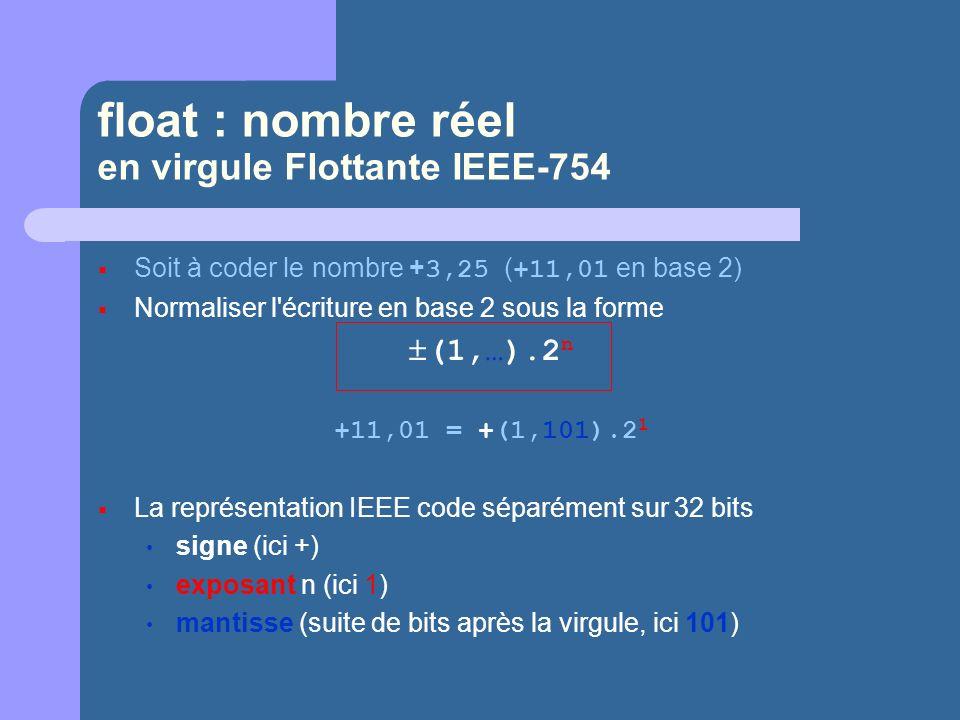 float : nombre réel en virgule Flottante IEEE-754