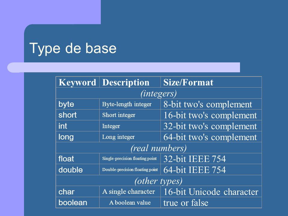 Type de base Keyword Description Size/Format (integers)