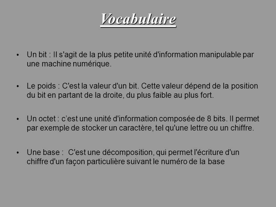 Vocabulaire Un bit : Il s agit de la plus petite unité d information manipulable par une machine numérique.