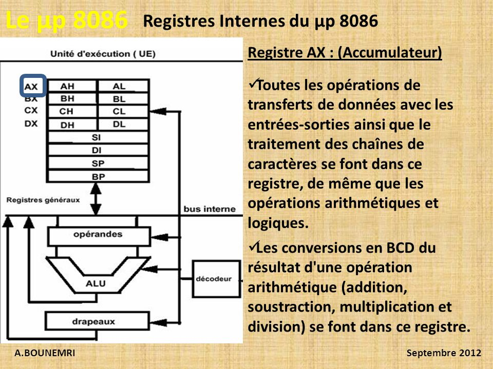 Le µp 8086 Registres Internes du µp 8086 Registre AX : (Accumulateur)