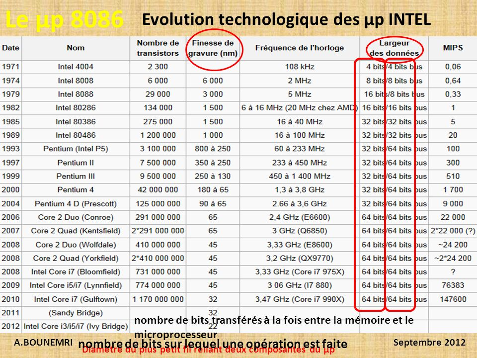 Le µp 8086 Evolution technologique des µp INTEL