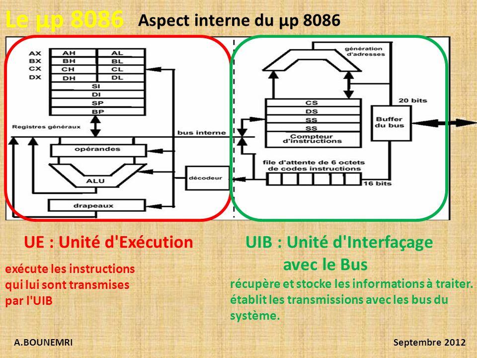 Le µp 8086 Aspect interne du µp 8086 UE : Unité d Exécution