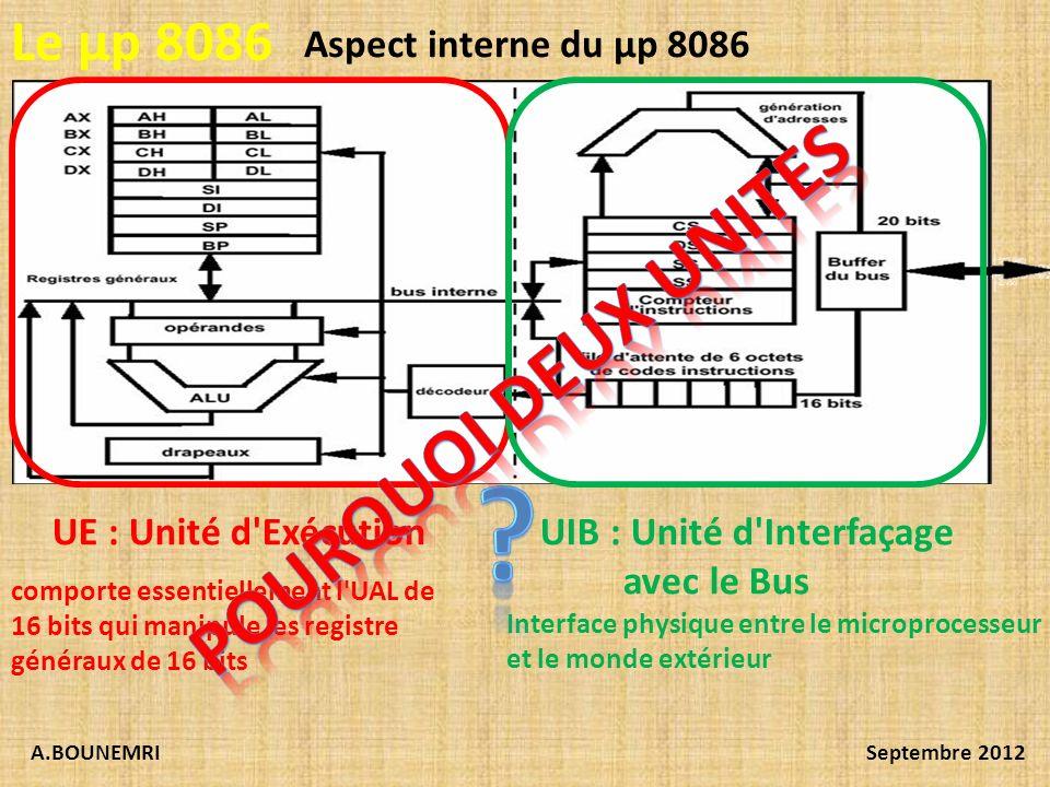 POURQUOI DEUX UNITES Le µp 8086 Aspect interne du µp 8086