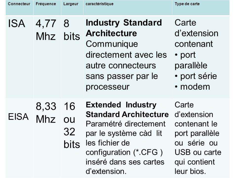 ISA 4,77 Mhz 8 bits 8,33 Mhz 16 ou 32bits EISA