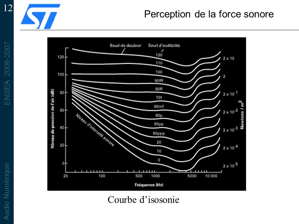 Perception de la force sonore