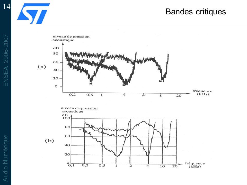 Bandes critiques Mesure psychoacoustique par masquage simultané en (a). Mesure de l'activité par fibre nerveuse auditive en (b).