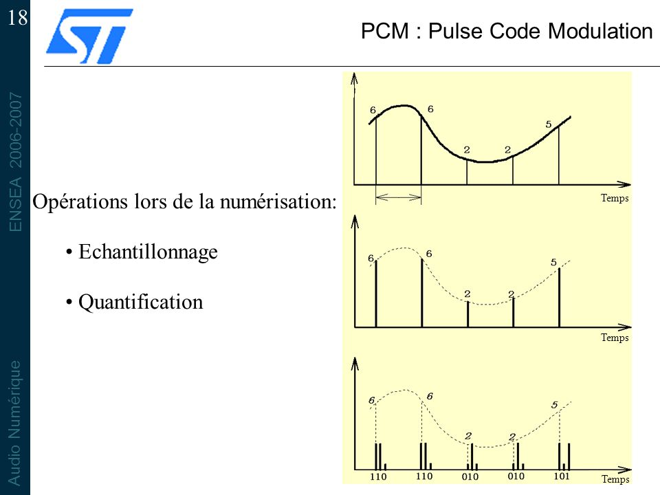 PCM : Pulse Code Modulation
