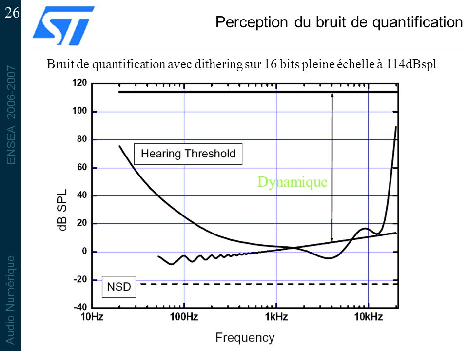 Perception du bruit de quantification