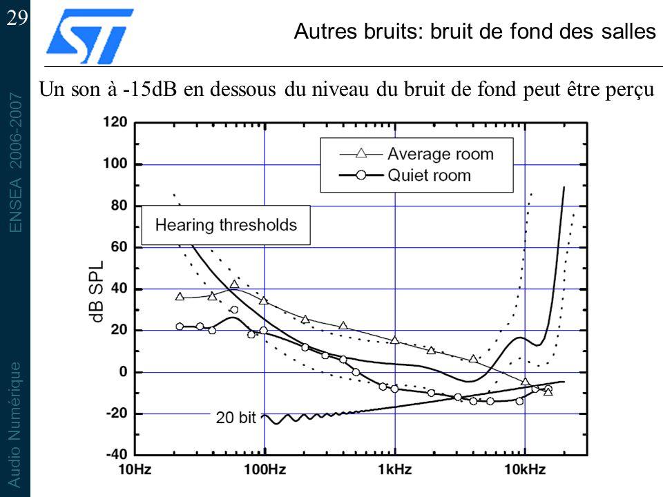 Autres bruits: bruit de fond des salles