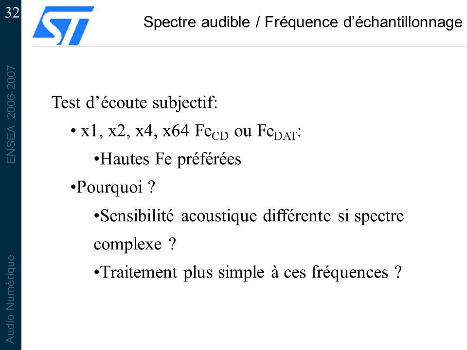 Spectre audible / Fréquence d'échantillonnage