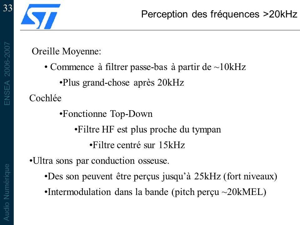 Perception des fréquences >20kHz