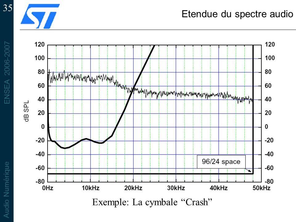 Etendue du spectre audio