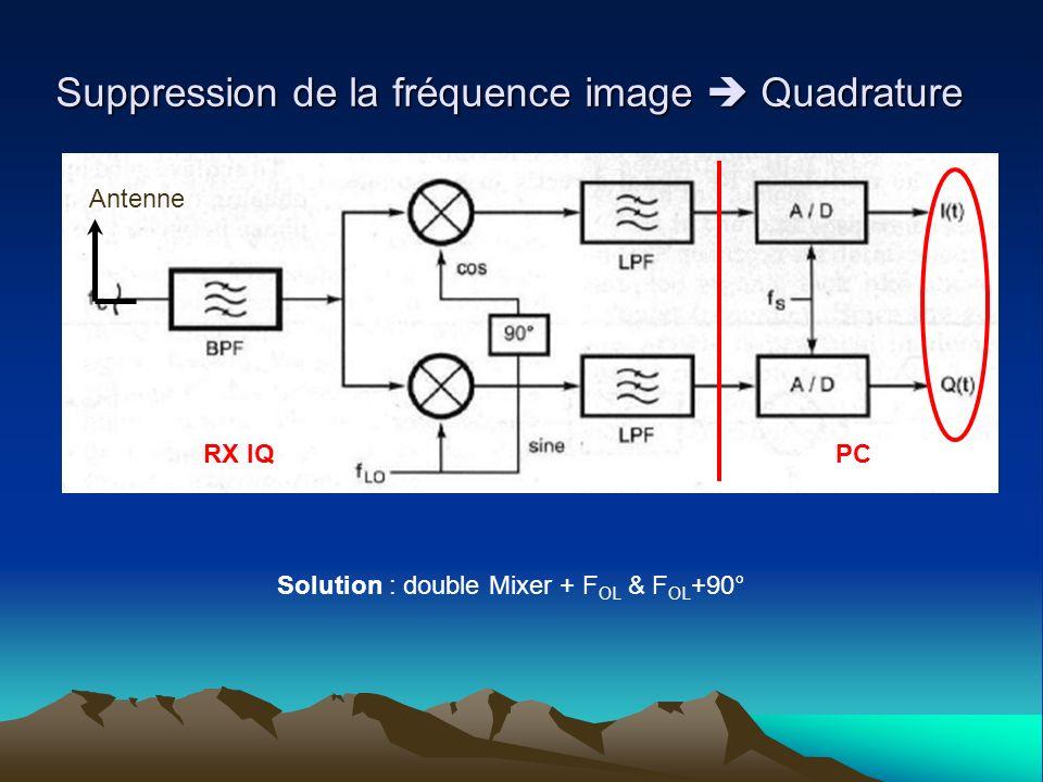 Solution : double Mixer + FOL & FOL+90°