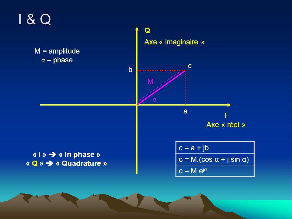 I & Q Q Axe « imaginaire » M = amplitude α = phase c b c = a + jb