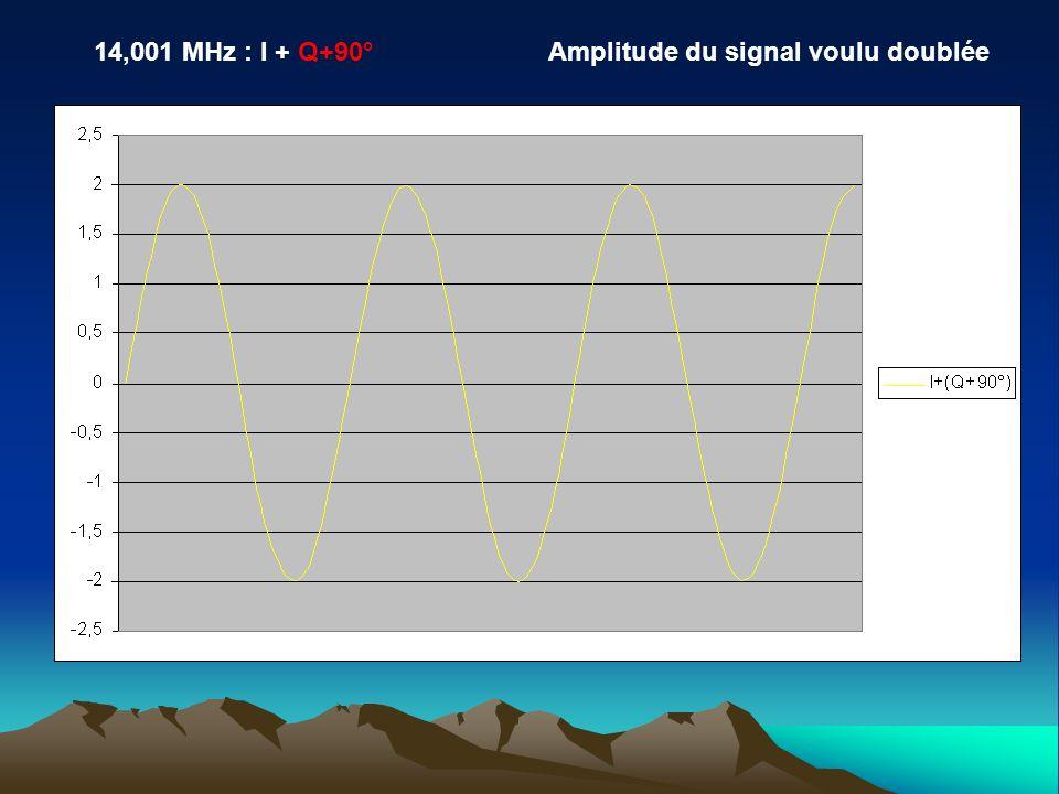 Amplitude du signal voulu doublée