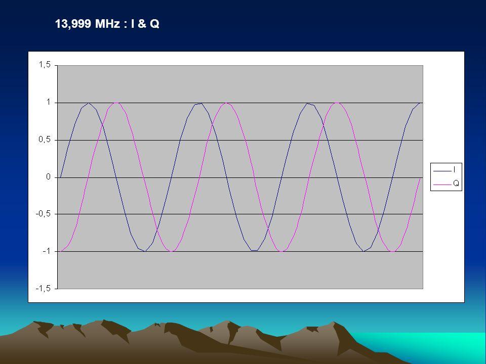 13,999 MHz : I & Q