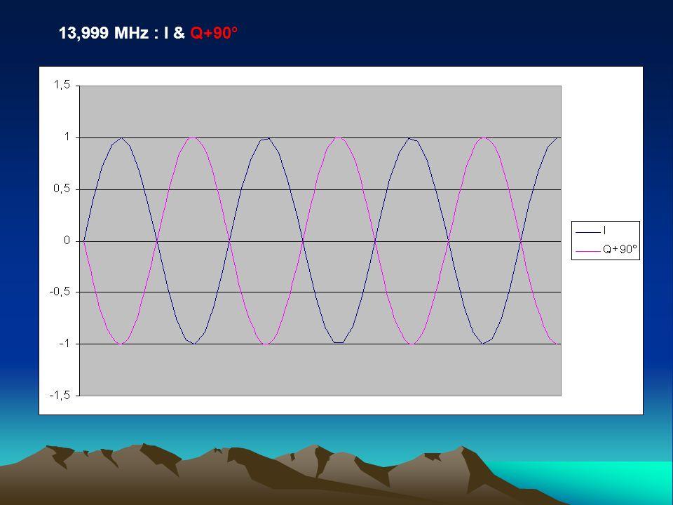 13,999 MHz : I & Q+90°