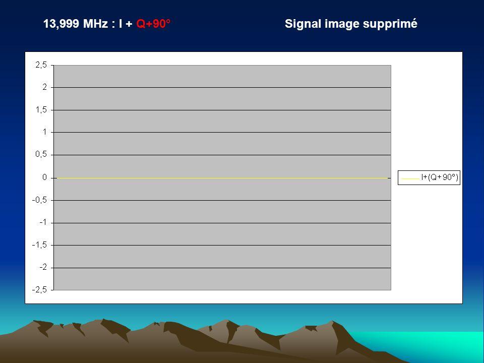 13,999 MHz : I + Q+90° Signal image supprimé