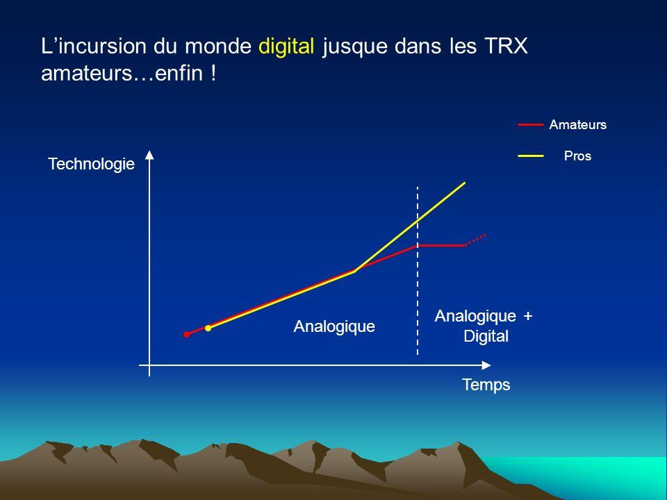 L'incursion du monde digital jusque dans les TRX amateurs…enfin !