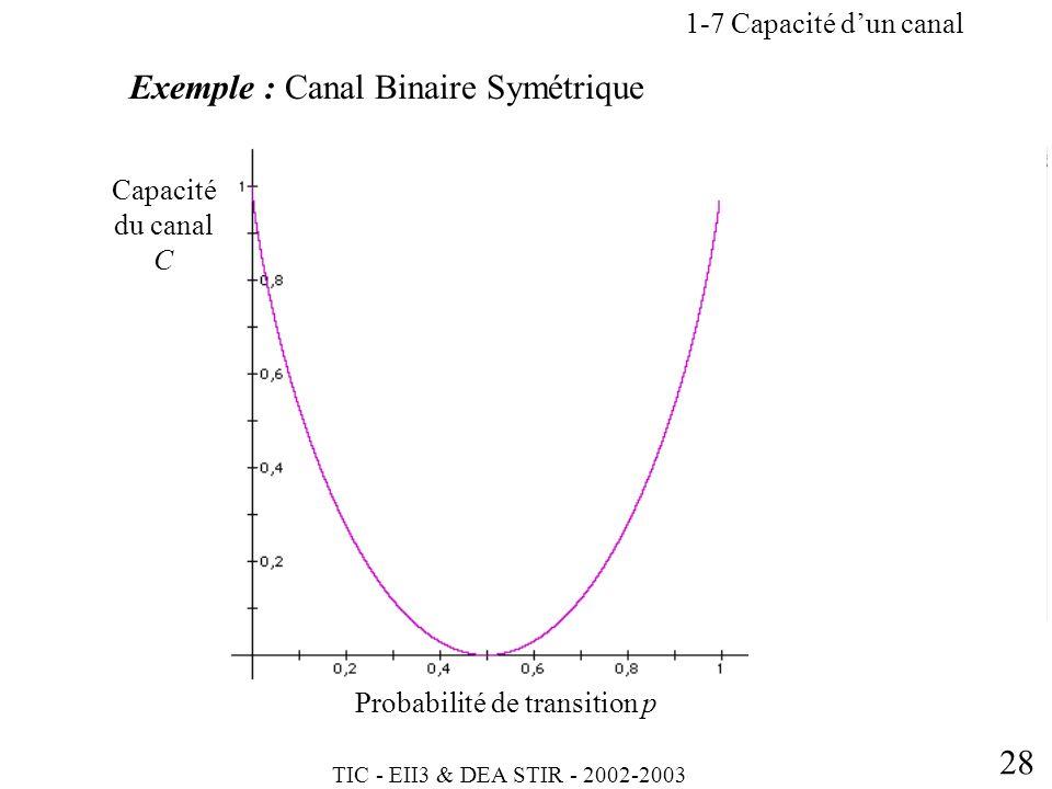 Exemple : Canal Binaire Symétrique