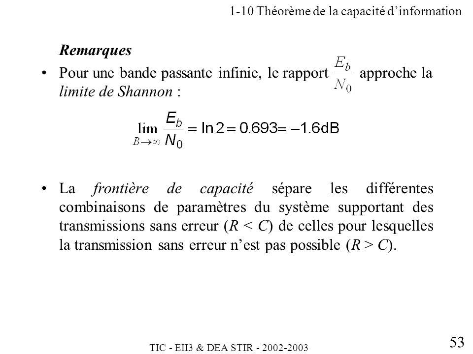 1-10 Théorème de la capacité d'information