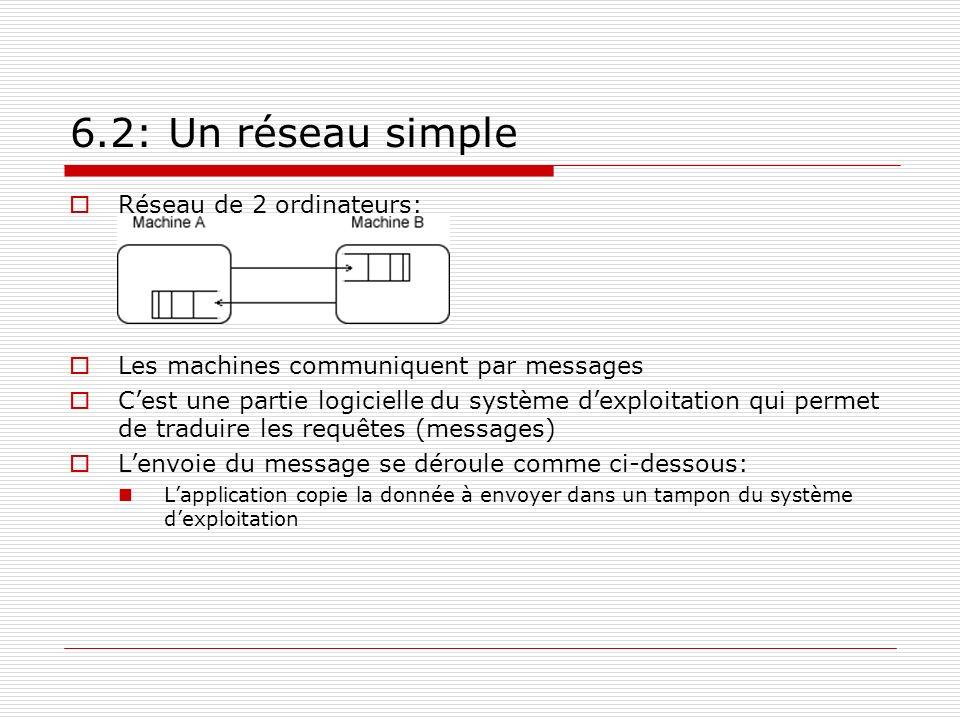 6.2: Un réseau simple Réseau de 2 ordinateurs: