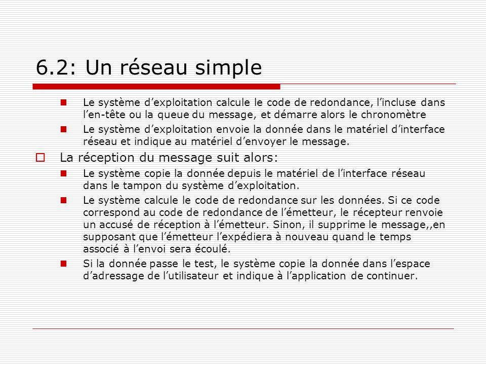 6.2: Un réseau simple La réception du message suit alors: