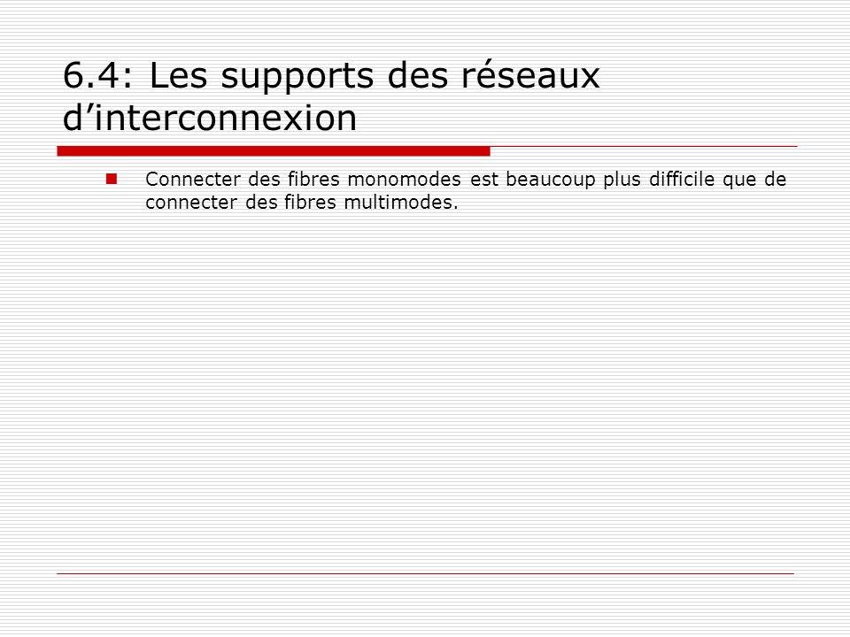 6.4: Les supports des réseaux d'interconnexion