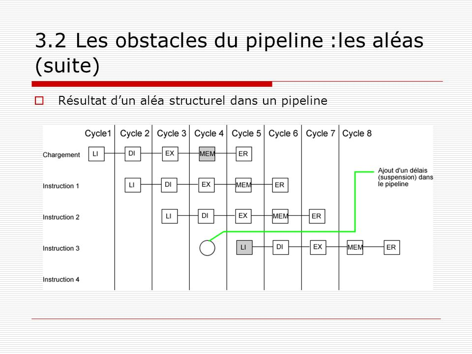 3.2 Les obstacles du pipeline :les aléas (suite)