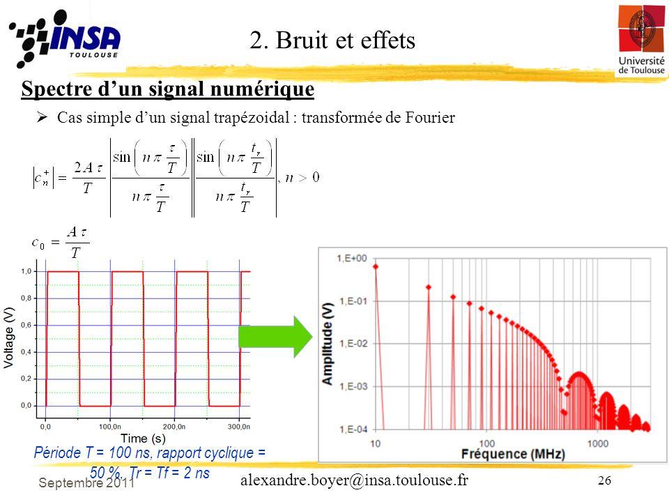 Période T = 100 ns, rapport cyclique = 50 %, Tr = Tf = 2 ns
