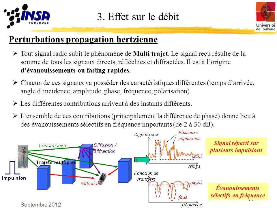 3. Effet sur le débit Perturbations propagation hertzienne