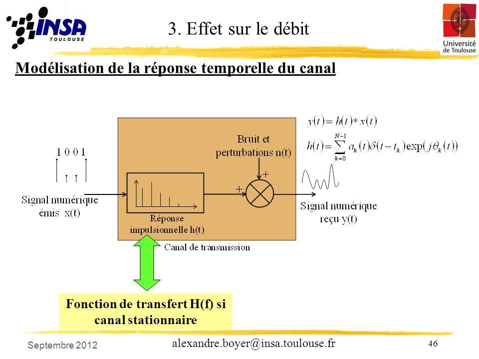 Fonction de transfert H(f) si canal stationnaire