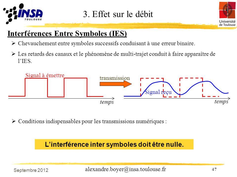 L'interférence inter symboles doit être nulle.