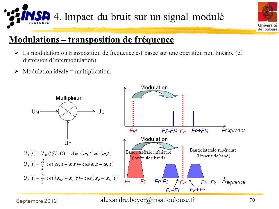 4. Impact du bruit sur un signal modulé