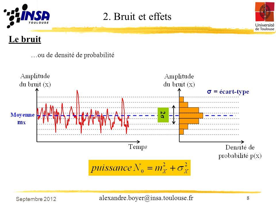 2. Bruit et effets Le bruit …ou de densité de probabilité mx