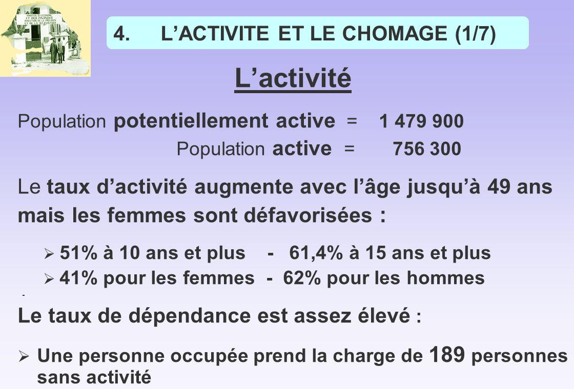 L'ACTIVITE ET LE CHOMAGE (1/7)