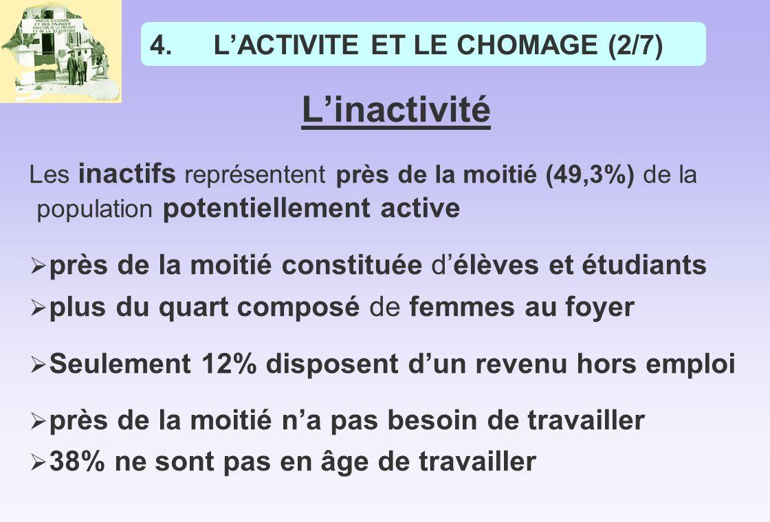 L'ACTIVITE ET LE CHOMAGE (2/7)
