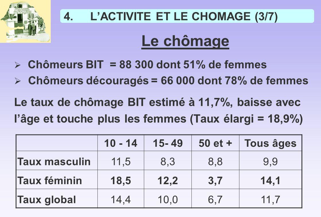 L'ACTIVITE ET LE CHOMAGE (3/7)
