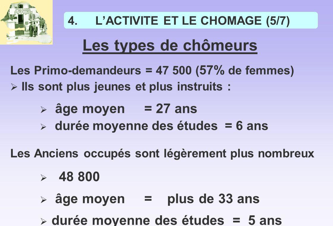 L'ACTIVITE ET LE CHOMAGE (5/7)