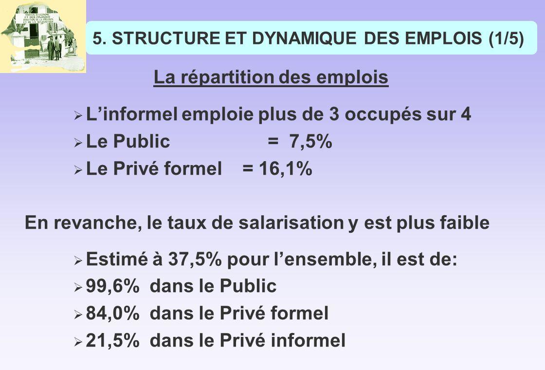 STRUCTURE ET DYNAMIQUE DES EMPLOIS (1/5)