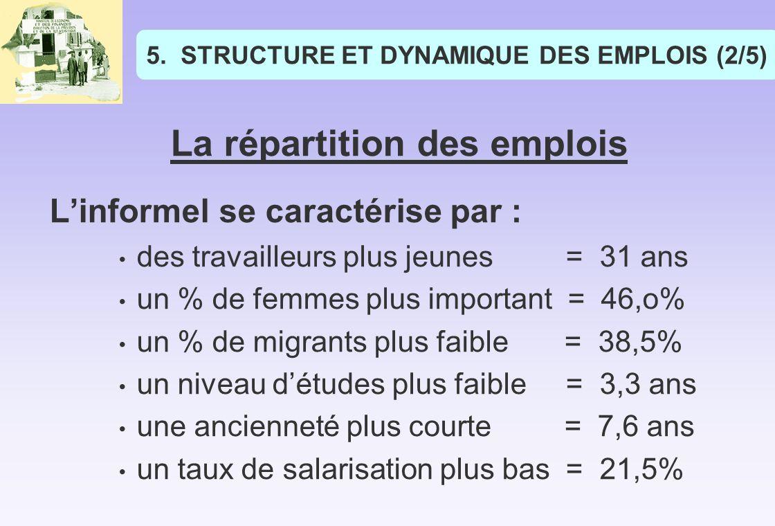 STRUCTURE ET DYNAMIQUE DES EMPLOIS (2/5)