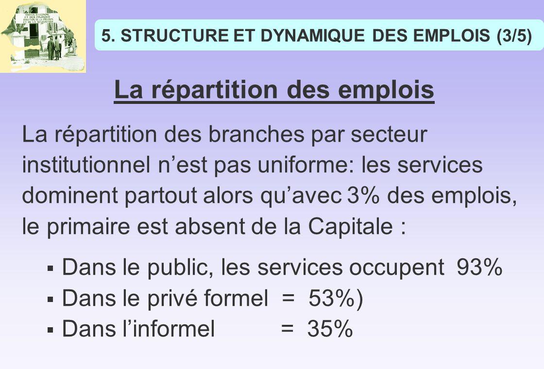 STRUCTURE ET DYNAMIQUE DES EMPLOIS (3/5)
