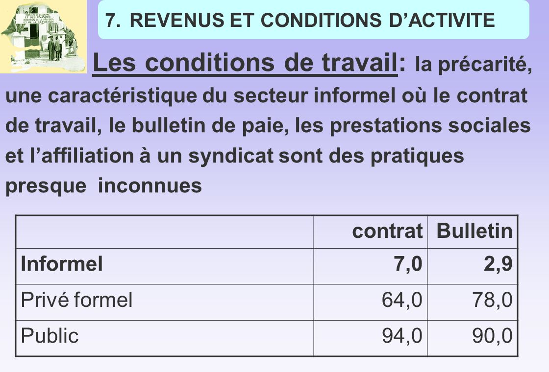 REVENUS ET CONDITIONS D'ACTIVITE