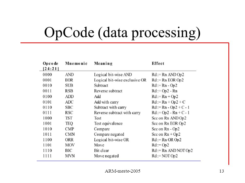 OpCode (data processing)