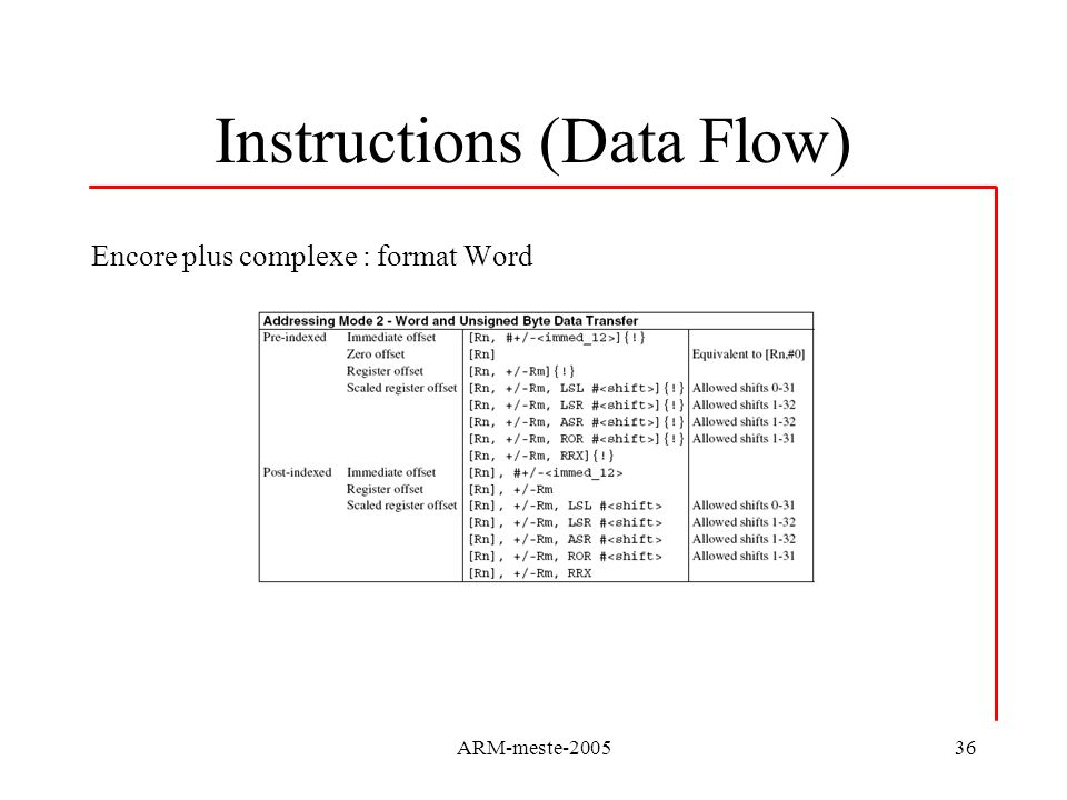 Instructions (Data Flow)