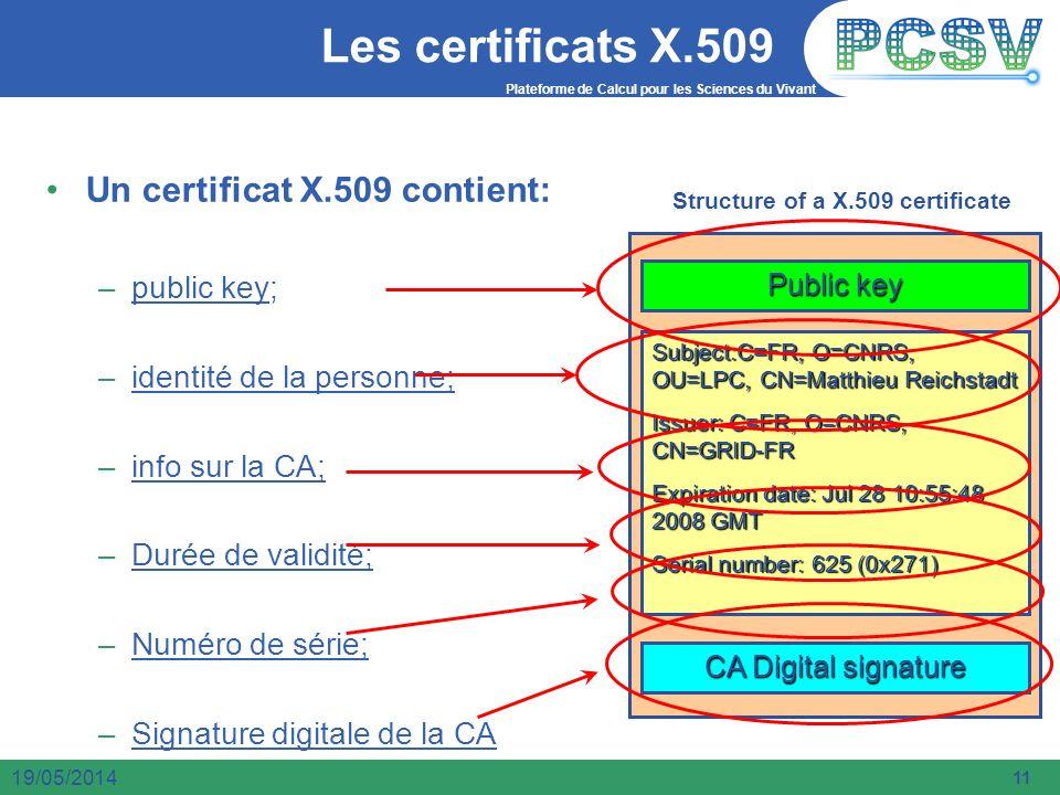 Les certificats X.509 Un certificat X.509 contient: public key;