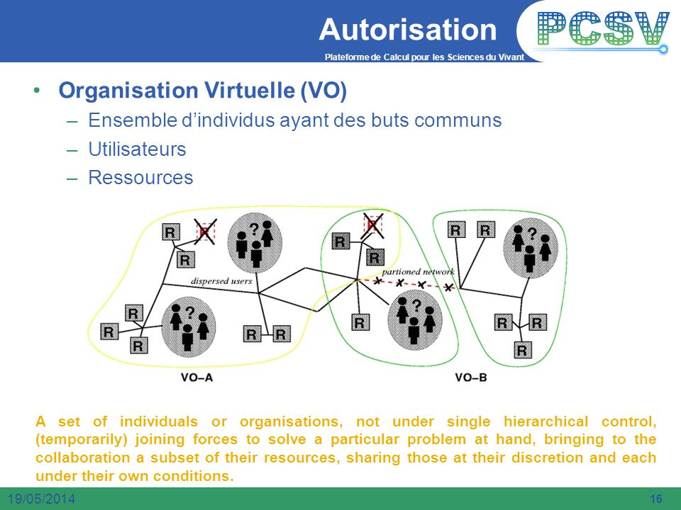 Autorisation Organisation Virtuelle (VO)